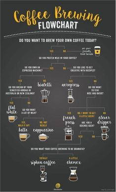 A flowchart to help you choose the right coffee brewing method: http://on.thekitc.hn/bIAtzB