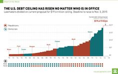 History of the U.S. Debt Ceiling ~ Data Viz Done Right