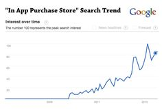 In App Purchase Store search trend showing sharp growth. Game developers are looking more and more for solutions that save them time.