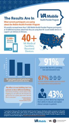 Information Technology, Being Used, Infographic, Sayings, Health, Infographics, Lyrics, Health Care, Computer Technology