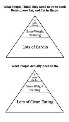 HEALTHY LIFESTYLE -         What people think they need to do / What people actually Need to Do to be healthy and fit...