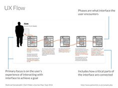 T : Cartographie d'Expérience • Experience Map •Journey Map •Customer Experience Map •UX Flow