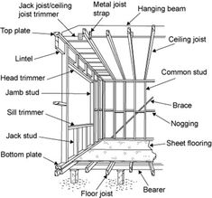 Diagram showing the parts of a frame: bearer, floor joist, bottom plate, jack… Framing Construction, Construction Drawings, Hanging Beam, Building Design, Building A House, Timber Walls, Floor Framing, Frames On Wall, Architecture Details