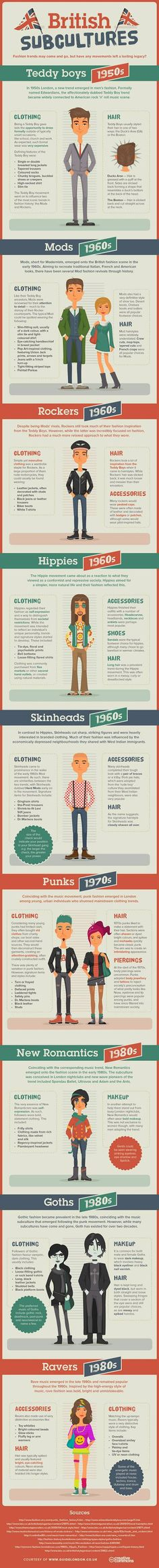 We feature mods, rockers and hippies in this infographic by Guide London who Explores History of British Fashion.