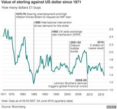 Value of sterling against US dollar since 1971