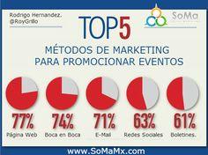Métodos de Marketing para promocionar eventos.