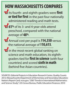 Why Massachusetts has 2nd Highest Math, Science Test Scores in the WORLD!