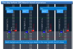 Comparing volume at rollover for SFE bonds.