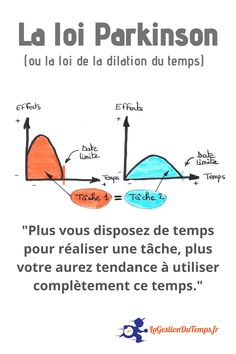 Professional Development, Self Development, Personal Development, Kaizen, Life Hacks Websites, 6 Sigma, French Expressions, Budget Organization, Class Notes