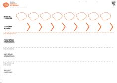 Service Blueprint Mindshake Design Thinking TEMPLATES PDF…