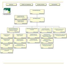 Gobierno del Estado de Sinaloa - Portal de Acceso a la Información - Sistema Estatal de Seguridad - Organigrama Agosto 2011 #3