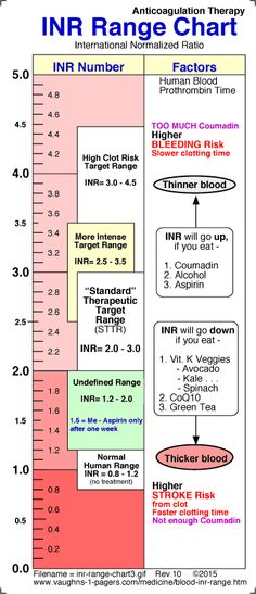 Blood INR Range Char