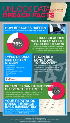 Data Breach Facts