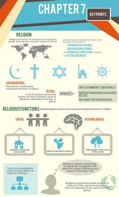 Religion, for many, provides people with a sense of purpose and belonging. By having a shared religion, people are assured that they are not experiencing life alone and can form relationships and social bonds that help each other through the human experie Cultural Studies, Cultural Diversity, Social Studies, Anthropology Major, Forensic Anthropology, Political Science, Social Science, Cross Cultural Communication, Religious Studies