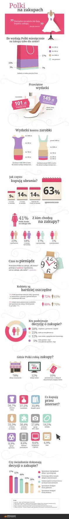 Polki na zakupach