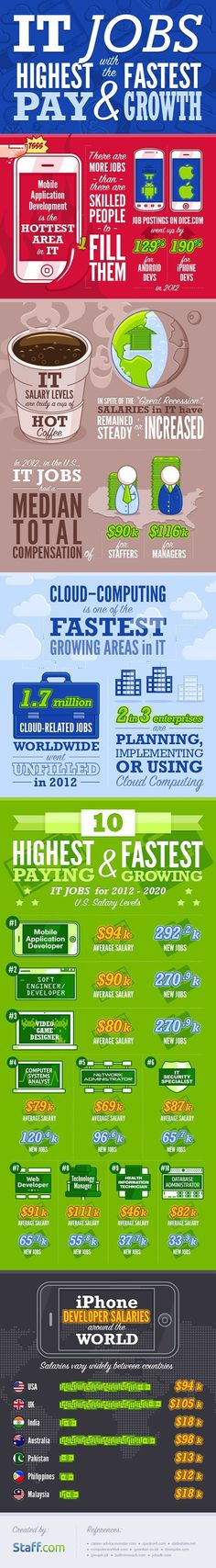 Educational : Highest paid and fastest growing IT jobs [infographic]  IntoMobile