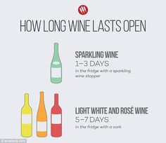 Infographic shows how long your bottle of wine will last once opened | Daily Mail Online