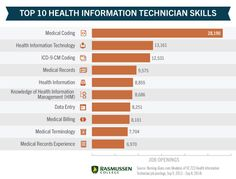 Exploring Health Information Technology Degree Programs Careers Medical Marketing Medical Technology Health Information Management