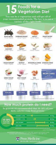 vegetarian foods #vegetarian #healthy
