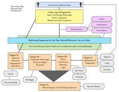 Dissertation organization