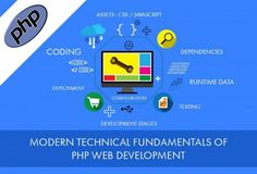 Focus areas of developer community for modern PHP web development are, well organized, reusable code. Our proficient PHP developers come up with the few quick points that you need to keep in mind and have development approach accordingly.
