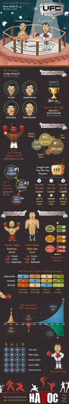 UFC History: Facts and Figures get your mma board @ extremefightgames.com