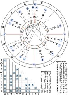 Astrologinen tietopaketti: Transiitit - Yhteytesi universumiin