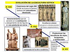 Evolución de la escultura gótica