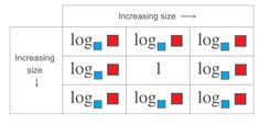 Directions: Using the integers 1 to fill in the red and blue boxes so that the chart is accurate. You can only use a number once per red box and once per Algebra Problems, Integers, Arithmetic, Bar Chart, Law, Middle