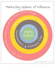 1- 2- Marketing