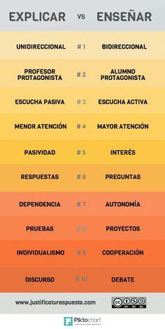 Hola: Una infografía con 10 diferencias entre explicar y enseñar. Vía Un saludo