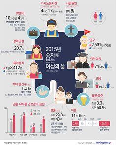 많이 일하고 여가시간 부족… 숫자로 보는 여성의 삶