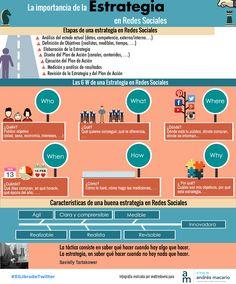 La importancia de la Estrategia en Redes Sociales #infografia