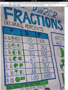 An Apple A Day: Anchor Charts-Fraction, Decimal, Percents