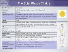 How to Stop Absorbing Other People's Emotions plus solar plexus chakras and essential oils 7 Chakras, Sacral Chakra, Throat Chakra, Chakra Healing, Young Living Oils, Young Living Essential Oils, Ayurveda, 3rd Eye Chakra, Second Chakra