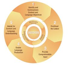5 Principles Diagram... links to PEARSON website with lots of great videos & research about teaching ESL students
