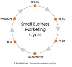 Small Business Marketing Cycle:  Let Marathon Marketing help get your advertisement out there without having to go through the growing pains of creating a marketing campaign on your own!