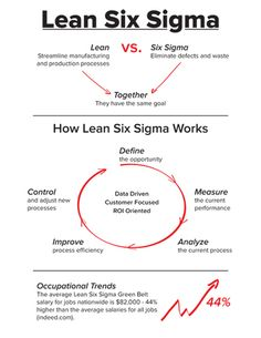 Decoding Lean Six Sigma