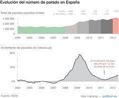 La tragedia del paro en España: futuro económico   Gráficos recopilados   Amanece Metropolis