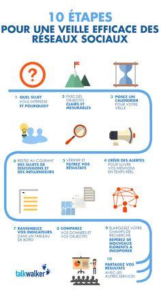 Comment être plus efficace sur les réseaux sociaux ? A l'heure des réseaux sociaux, les marques ne peuvent plus se contenter de poster du contenu mais au contraire elles doivent mesurer la portée d…