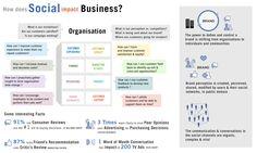 Infographics for Social Computing by Richa Sehgal, via Behance