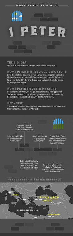What you need to know about 1 Peter
