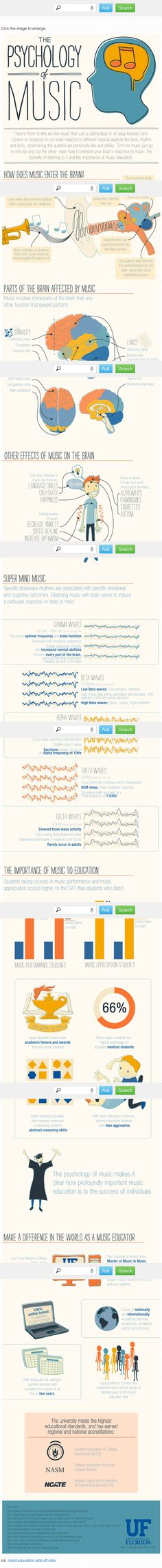 The Psychology of Music by makeuseof.com