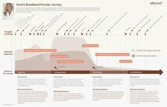 Use Journey Maps in User Experience Design and Digital Workplaces