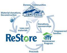 Habitat Denver ReStore - Habitat for Humanity of Metro Denver Habitat Restore, Habitat For Humanity Restore, Volunteer Management, La Crosse, Work Family, Deconstruction, Habitats, Restoration, Community