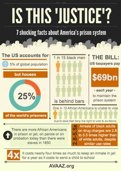 Fresh on IGM > American Prison Paradox: Quick, easy, enligthening but hard. It seems that the American prison system is bleeding and is bloated of paradoxs. Read on 7 shocking facts.  > http://infographicsmania.com/american-prison-paradox/