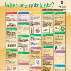 What are nutrients? resources suitable for Stage 4 and 5 Food Technology, loads of activities, loads of worksheets, wonderful graphics.