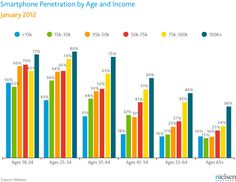Survey: New U. Smartphone Growth by Age and Income Whether or not you have a smartphone is closely related to both how old you are and how much money you make, according to a Nielsen survey in January of more than mobile consumers. going-mobile-are-you Mobile Marketing, Digital Marketing, Visual Aids, Online Mobile, Social Media Images, New Uses, Facetime, Smartphone, How To Get
