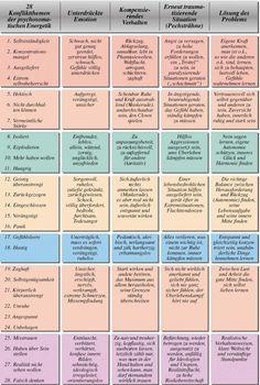Psychosomatische Energetik - Tabelle der Beeinträchtigungen und Traumas und deren Auswirkungen.