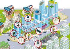 Open Smart Cities
